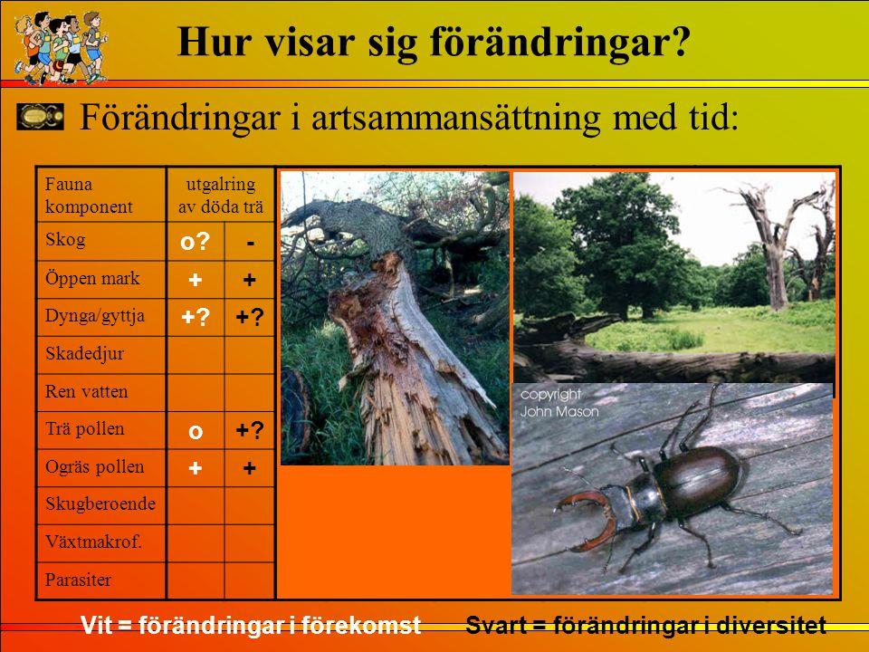 Förändringar i artsammansättning med tid: Fauna komponent utgalring av döda trä Pollarding Coppicing DeforestGrazingAnimal stalling Agricult/ cultivat