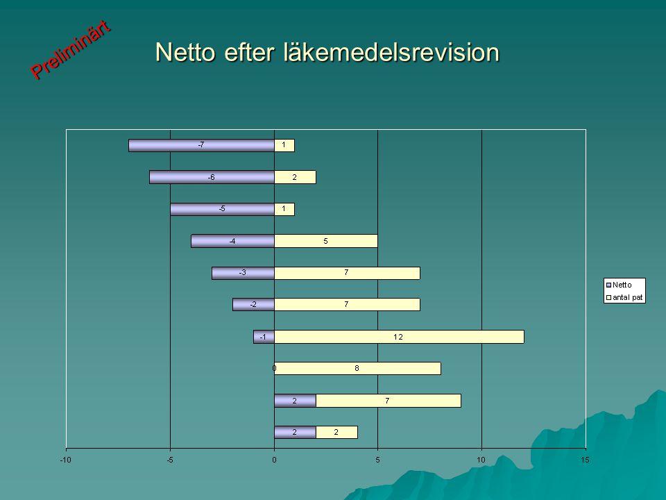 Netto efter läkemedelsrevision Preliminärt