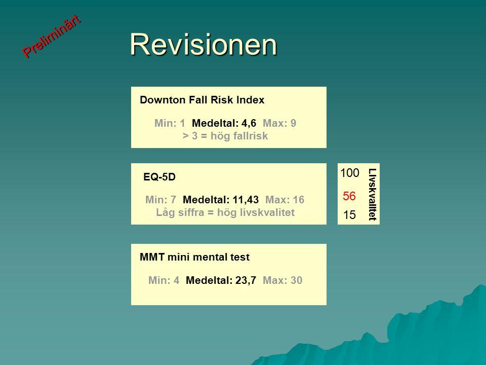 Downton Fall Risk Index Min: 1 Medeltal: 4,6 Max: 9 > 3 = hög fallrisk EQ-5D Min: 7 Medeltal: 11,43 Max: 16 Låg siffra = hög livskvalitet MMT mini mental test Min: 4 Medeltal: 23,7 Max: 30 Revisionen 100 56 15 Livskvalitet Preliminärt