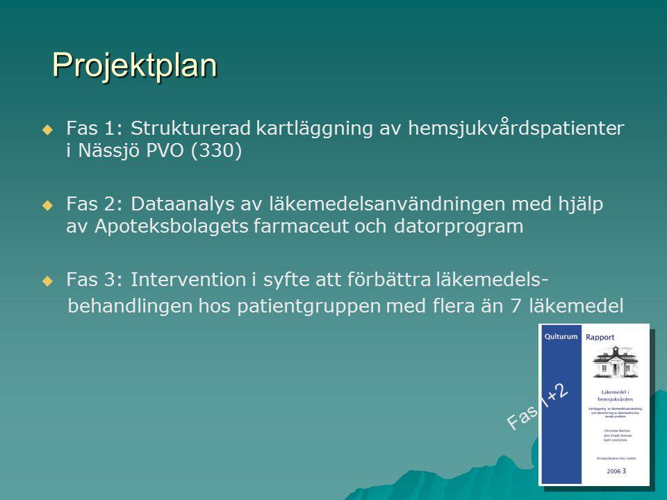   Fas 1: Strukturerad kartläggning av hemsjukvårdspatienter i Nässjö PVO (330)   Fas 2: Dataanalys av läkemedelsanvändningen med hjälp av Apoteksbolagets farmaceut och datorprogram   Fas 3: Intervention i syfte att förbättra läkemedels- behandlingen hos patientgruppen med flera än 7 läkemedel Projektplan Fas 1+2