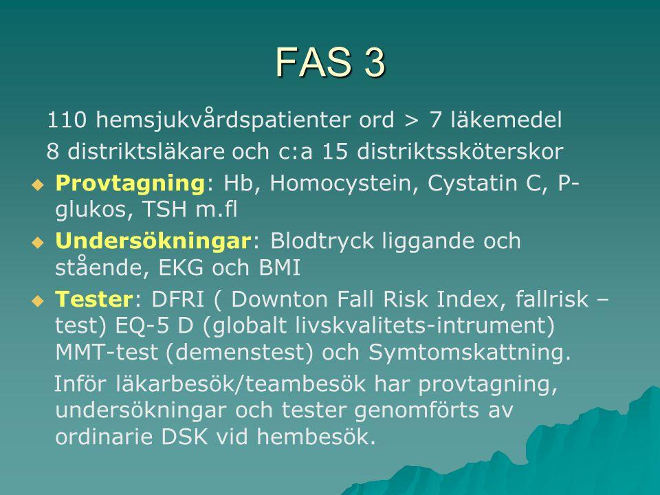 FAS 3 110 hemsjukvårdspatienter ord > 7 läkemedel 8 distriktsläkare och c:a 15 distriktssköterskor   Provtagning: Hb, Homocystein, Cystatin C, P- glukos, TSH m.fl   Undersökningar: Blodtryck liggande och stående, EKG och BMI   Tester: DFRI ( Downton Fall Risk Index, fallrisk – test) EQ-5 D (globalt livskvalitets-intrument) MMT-test (demenstest) och Symtomskattning.