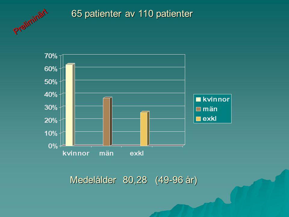 Medelålder 80,28 (49-96 år) 65 patienter av 110 patienter Preliminärt