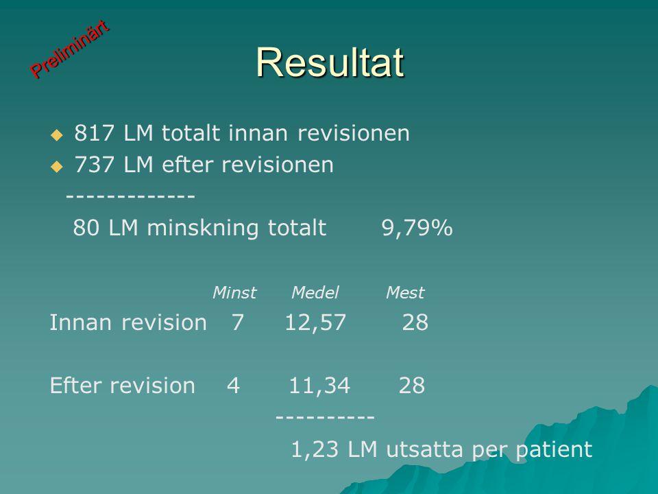 Resultat   817 LM totalt innan revisionen   737 LM efter revisionen ------------- 80 LM minskning totalt 9,79% Minst Medel Mest Innan revision 7 12,57 28 Efter revision 4 11,34 28 ---------- 1,23 LM utsatta per patient Preliminärt