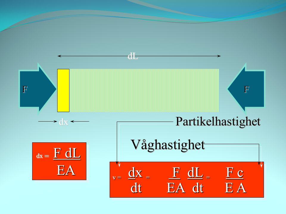 Nedåtgående våg F= Zv Z=EA/c Z=EA/c Tryckvåg Kraft + Partikelhastighet + Dragvåg Kraft - Partikelhastighet -
