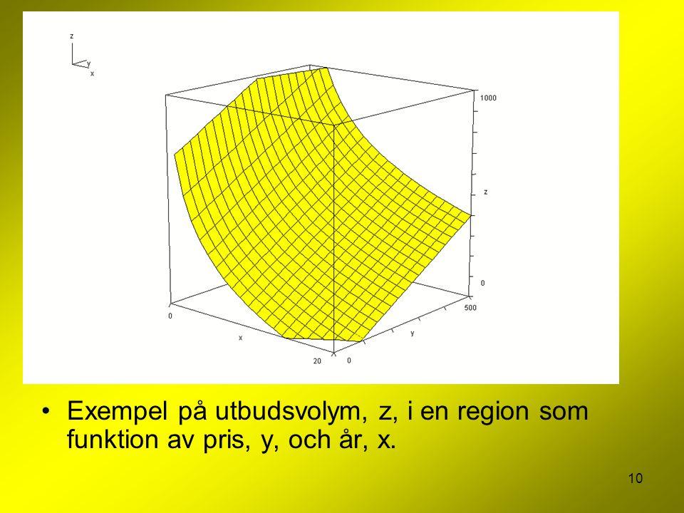 10 Exempel på utbudsvolym, z, i en region som funktion av pris, y, och år, x.