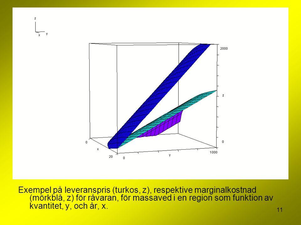 11 Exempel på leveranspris (turkos, z), respektive marginalkostnad (mörkblå, z) för råvaran, för massaved i en region som funktion av kvantitet, y, oc