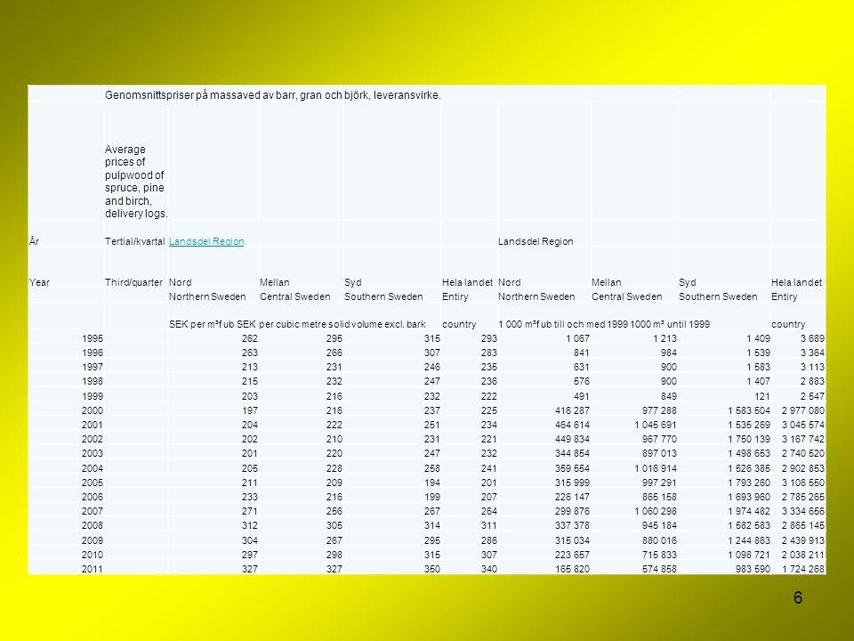7 Genomsnittspriser på sågtimmer gran och tall, leveransvirke.