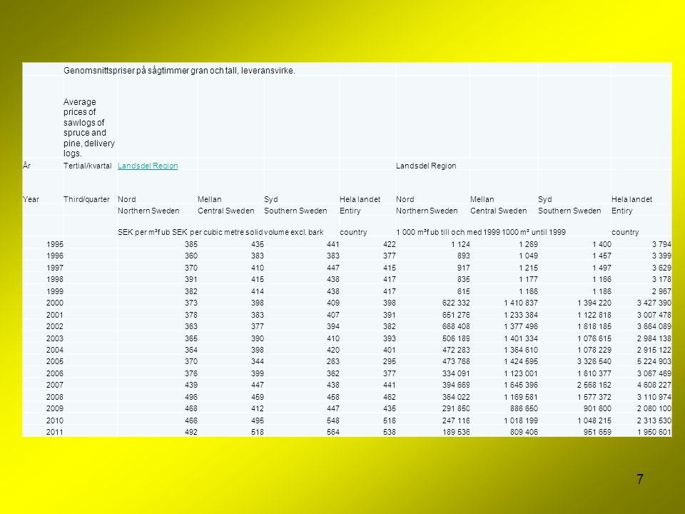 7 Genomsnittspriser på sågtimmer gran och tall, leveransvirke. Average prices of sawlogs of spruce and pine, delivery logs. ÅrTertial/kvartalLandsdel