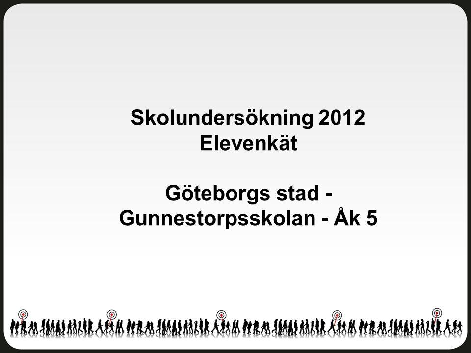 Delaktighet och inflytande Göteborgs stad - Gunnestorpsskolan - Åk 5 Antal svar: 10 av 45 elever Svarsfrekvens: 22 procent