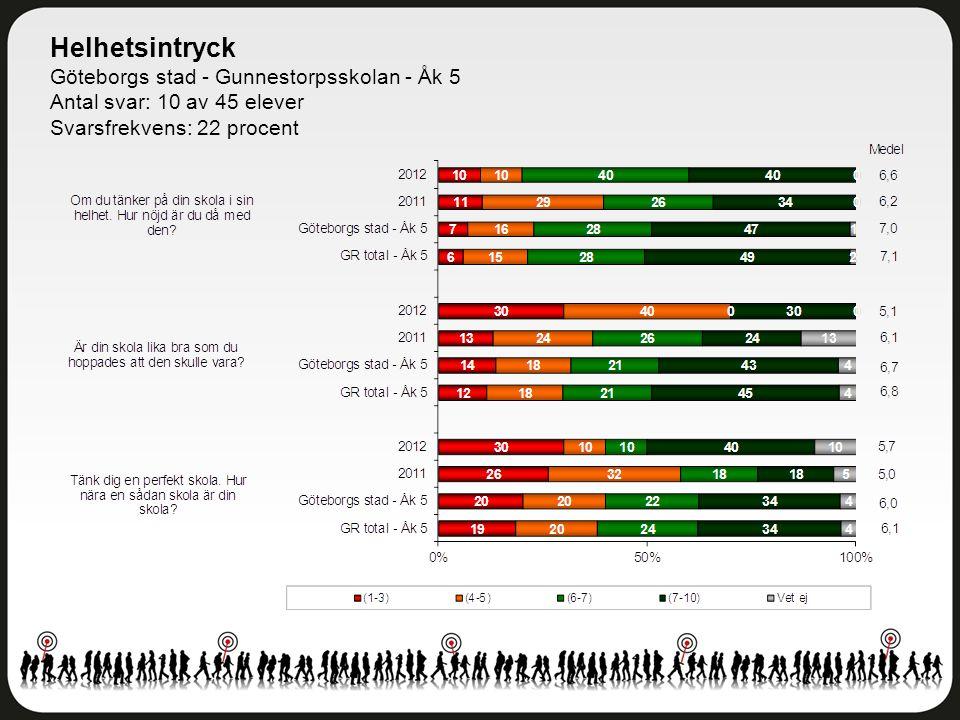 Helhetsintryck Göteborgs stad - Gunnestorpsskolan - Åk 5 Antal svar: 10 av 45 elever Svarsfrekvens: 22 procent