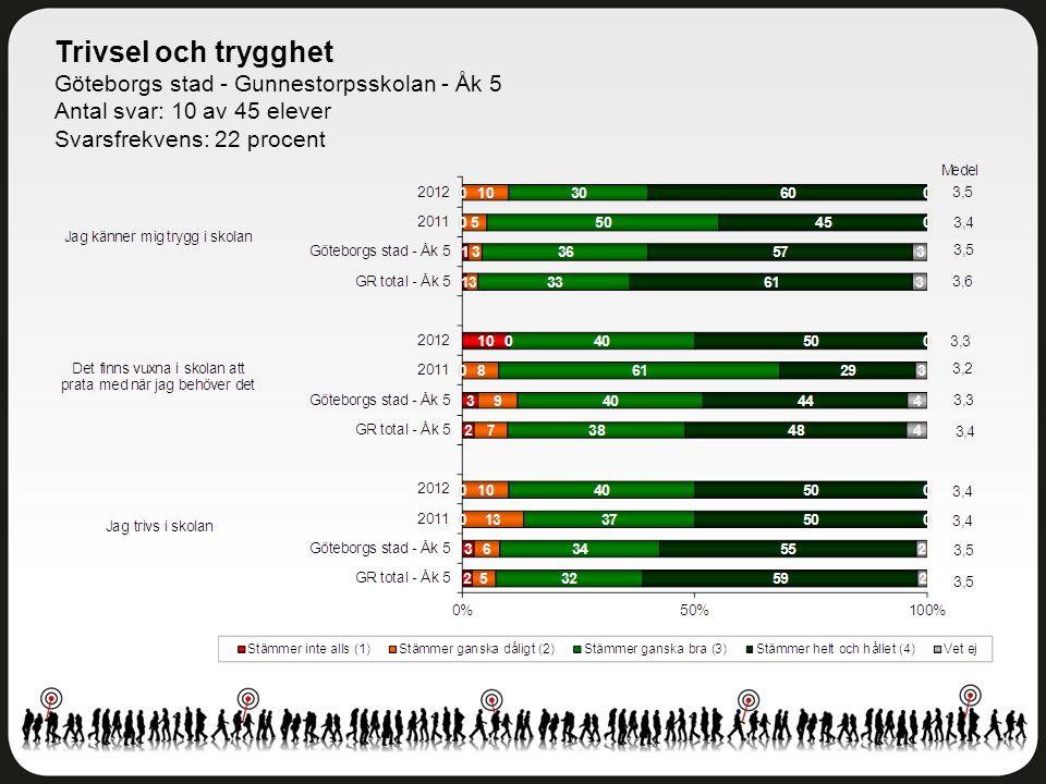 Trivsel och trygghet Göteborgs stad - Gunnestorpsskolan - Åk 5 Antal svar: 10 av 45 elever Svarsfrekvens: 22 procent
