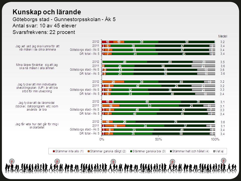 Kunskap och lärande Göteborgs stad - Gunnestorpsskolan - Åk 5 Antal svar: 10 av 45 elever Svarsfrekvens: 22 procent