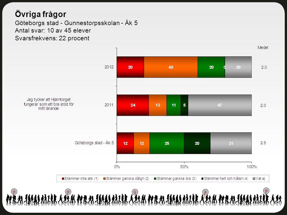 Övriga frågor Göteborgs stad - Gunnestorpsskolan - Åk 5 Antal svar: 10 av 45 elever Svarsfrekvens: 22 procent