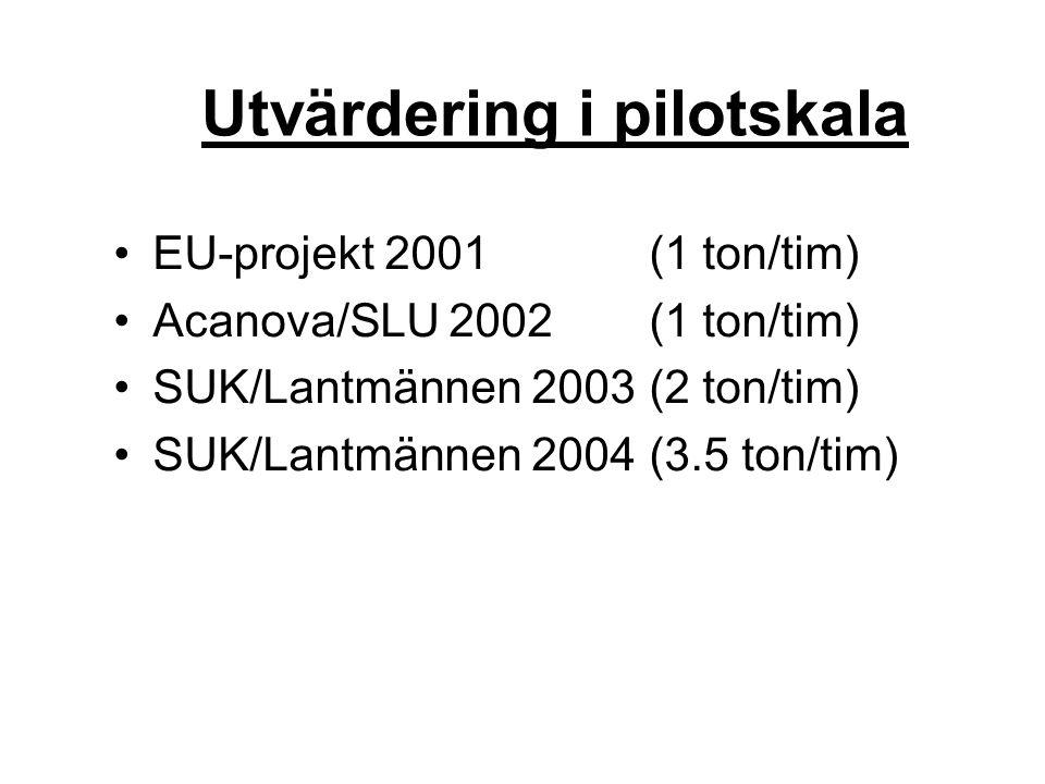 Utvärdering i pilotskala EU-projekt 2001 (1 ton/tim) Acanova/SLU 2002 (1 ton/tim) SUK/Lantmännen 2003 (2 ton/tim) SUK/Lantmännen 2004 (3.5 ton/tim)