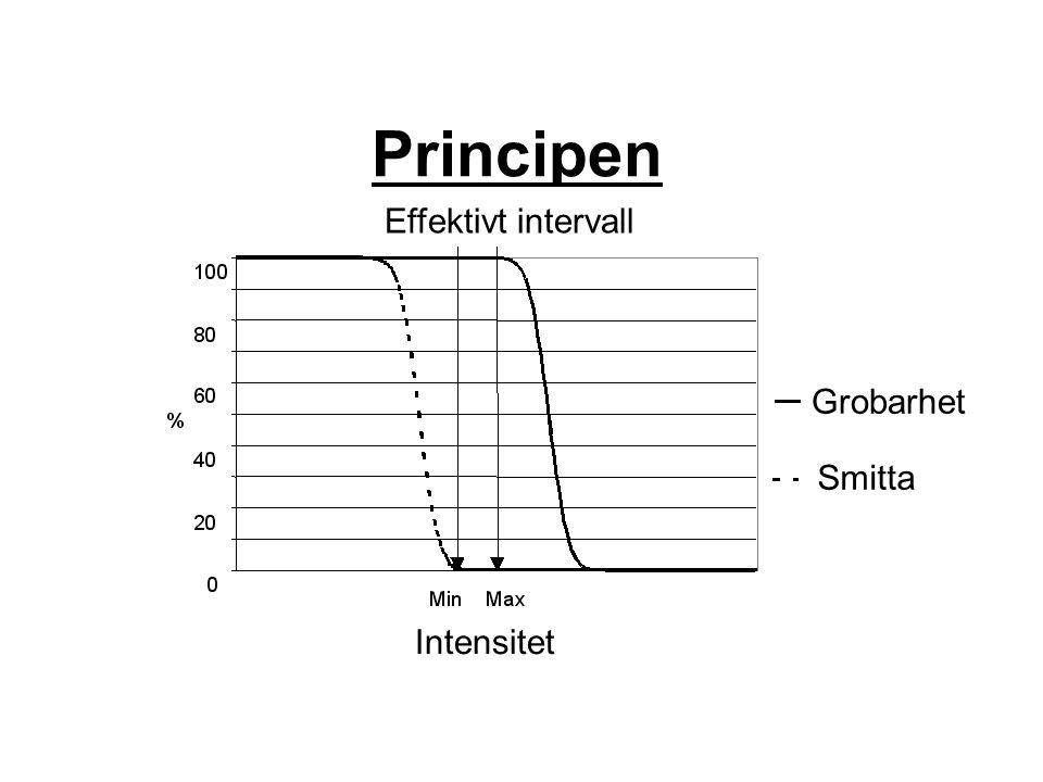 Principen Effektivt intervall Grobarhet Smitta Intensitet