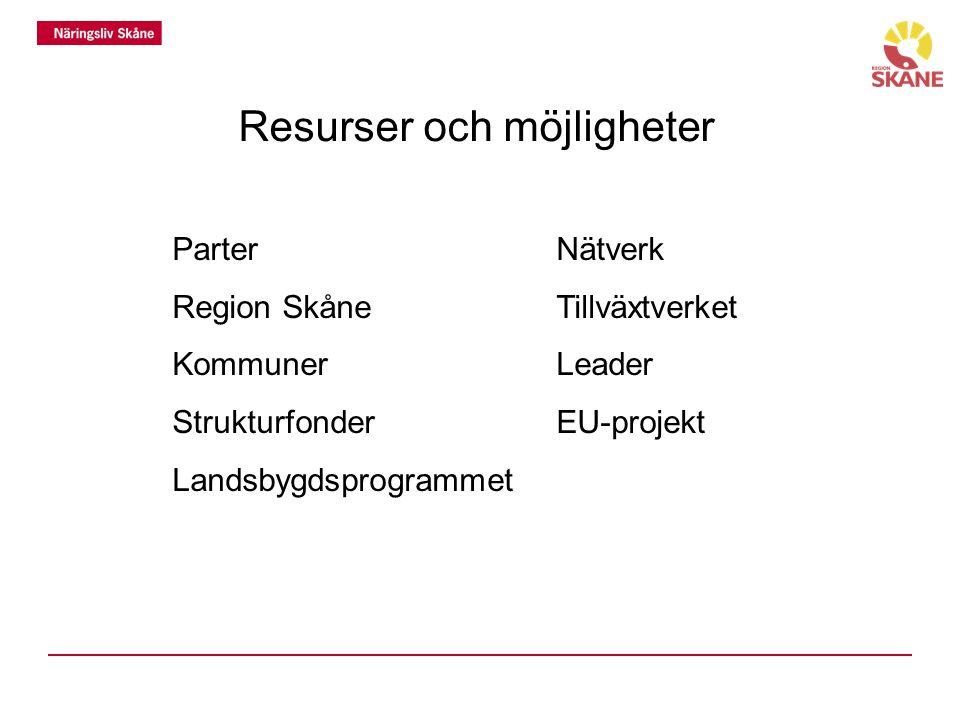 Resurser och möjligheter ParterNätverk Region SkåneTillväxtverket KommunerLeader StrukturfonderEU-projekt Landsbygdsprogrammet