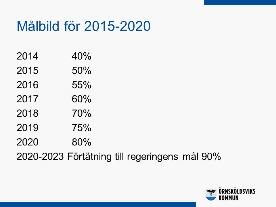 Målbild för 2015-2020 201440% 201550% 201655% 201760% 201870% 201975% 202080% 2020-2023 Förtätning till regeringens mål 90%