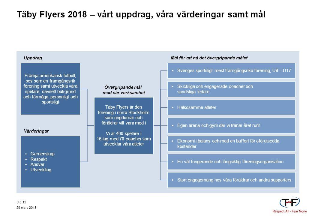 Täby Flyers 2018 – vårt uppdrag, våra värderingar samt mål Uppdrag Värderingar Övergripande mål med vår verksamhet Mål för att nå det övergripande mål