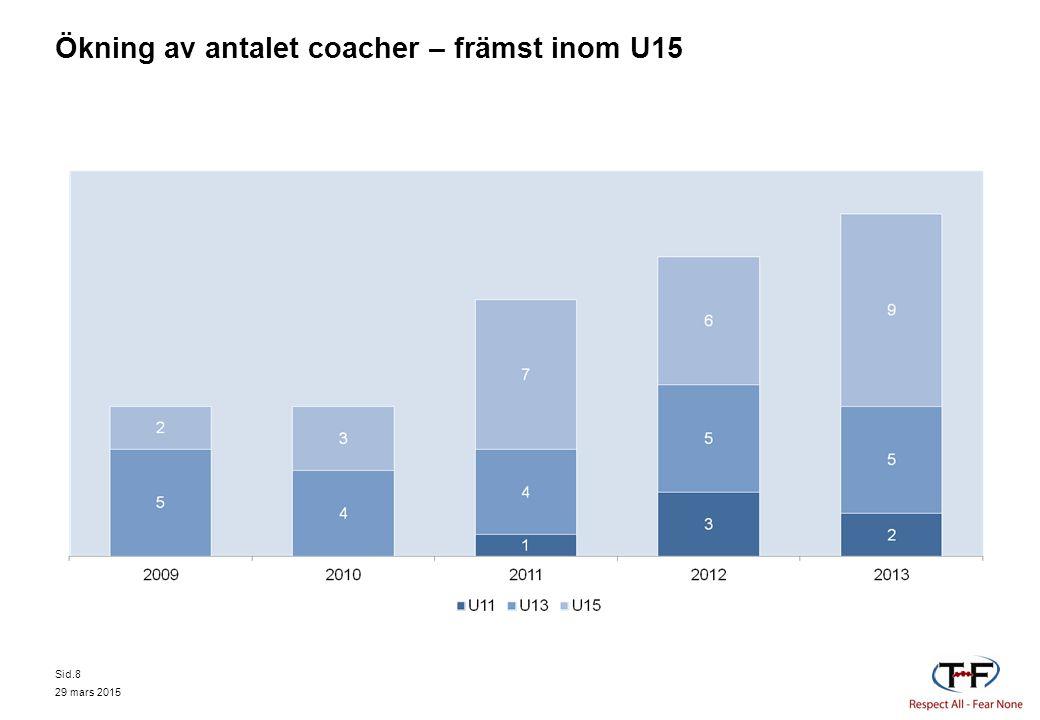 Ökning av antalet coacher – främst inom U15 29 mars 2015 Sid.8