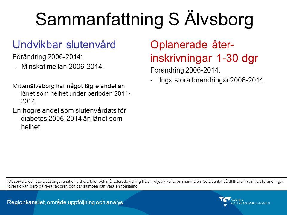 Regionkansliet, område uppföljning och analys Sammanfattning S Älvsborg Oplanerade åter- inskrivningar 1-30 dgr Förändring 2006-2014: -Inga stora förä