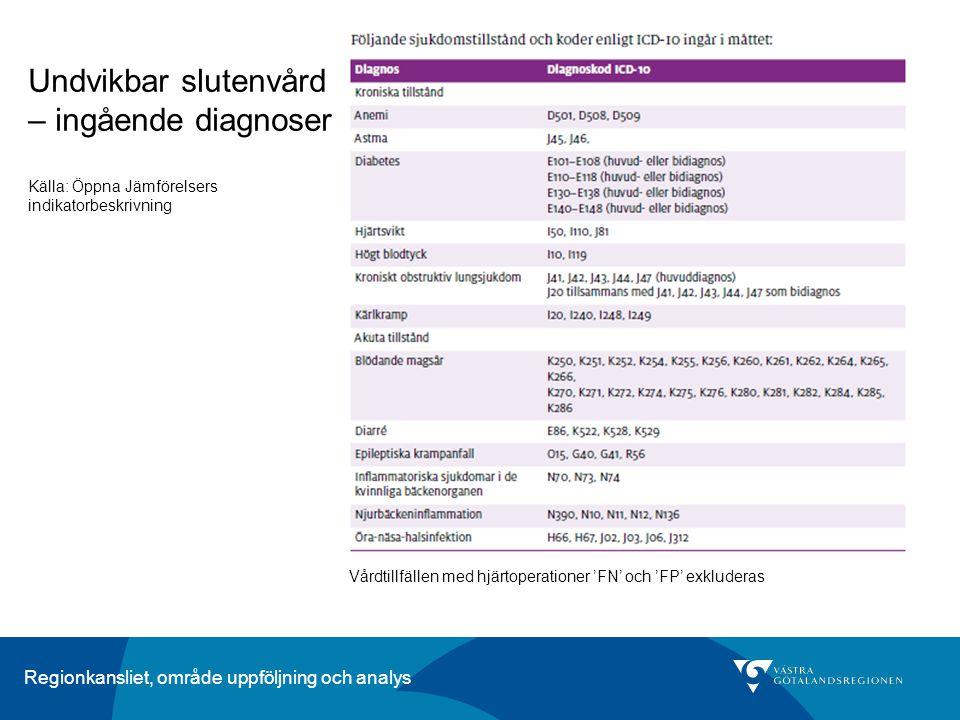 Undvikbar slutenvård – ingående diagnoser Källa: Öppna Jämförelsers indikatorbeskrivning Vårdtillfällen med hjärtoperationer 'FN' och 'FP' exkluderas
