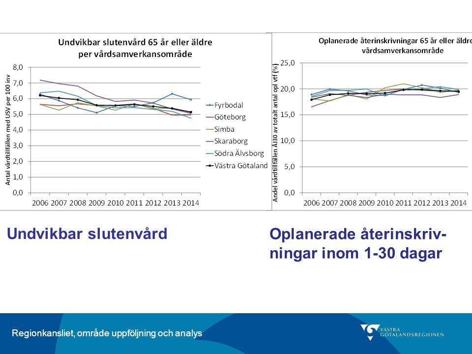 Regionkansliet, område uppföljning och analys Undvikbar slutenvård Oplanerade återinskriv- ningar inom 1-30 dagar
