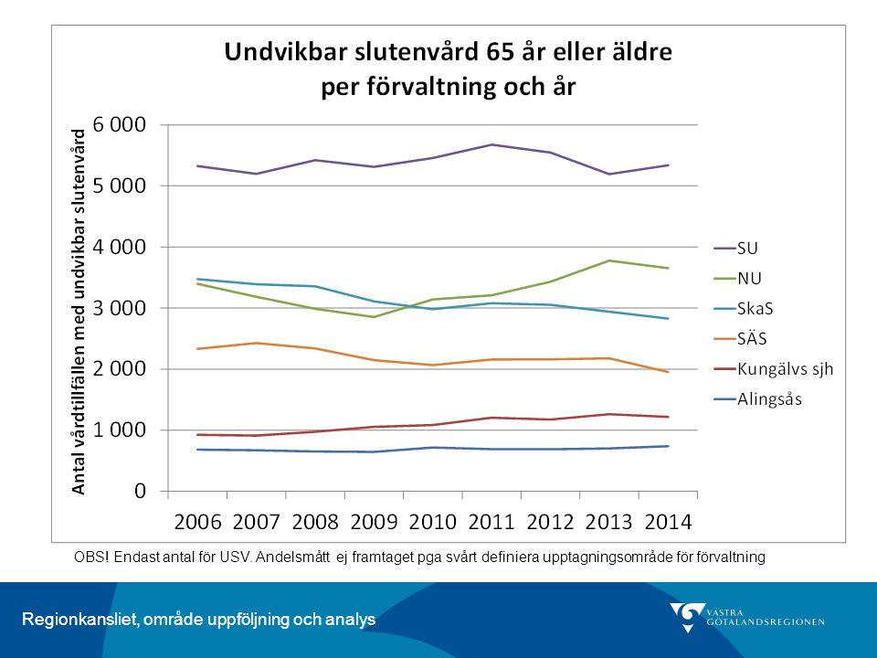 Regionkansliet, område uppföljning och analys OBS! Endast antal för USV. Andelsmått ej framtaget pga svårt definiera upptagningsområde för förvaltning