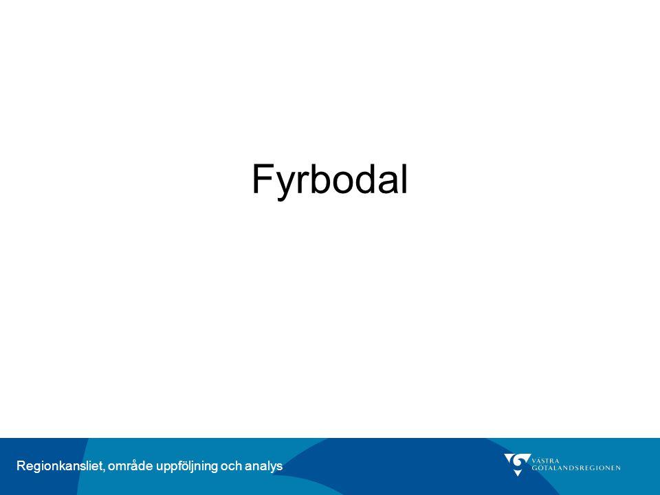 Fyrbodal