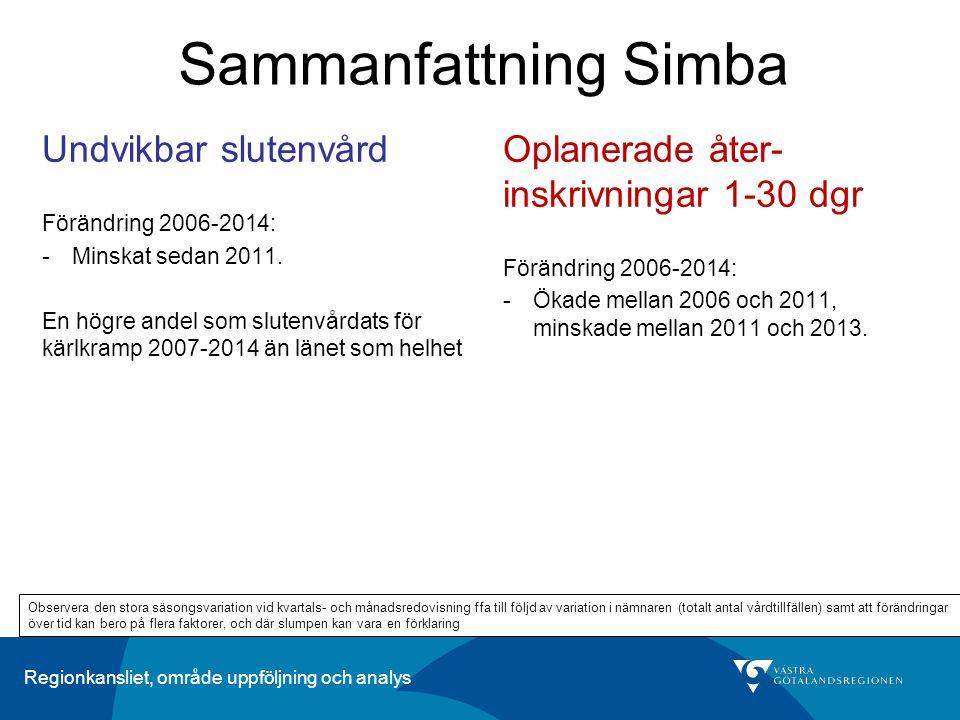 Regionkansliet, område uppföljning och analys Sammanfattning Simba Oplanerade åter- inskrivningar 1-30 dgr Förändring 2006-2014: -Ökade mellan 2006 oc