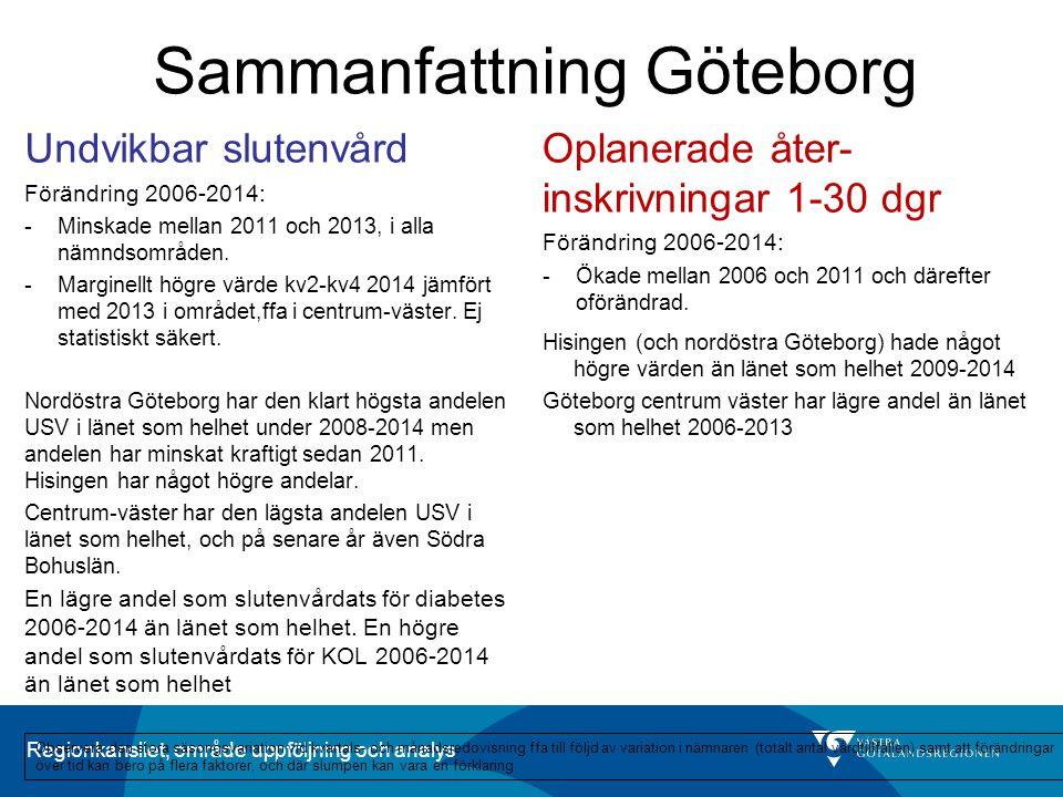 Regionkansliet, område uppföljning och analys Sammanfattning Göteborg Oplanerade åter- inskrivningar 1-30 dgr Förändring 2006-2014: -Ökade mellan 2006