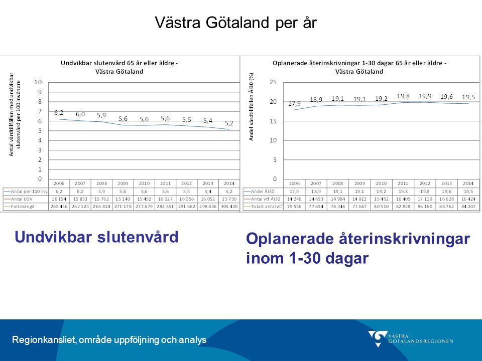 Regionkansliet, område uppföljning och analys Västra Götaland per år Undvikbar slutenvård Oplanerade återinskrivningar inom 1-30 dagar