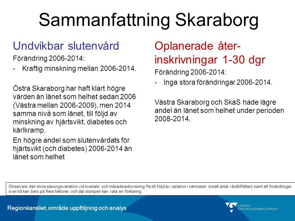 Regionkansliet, område uppföljning och analys Sammanfattning Skaraborg Oplanerade åter- inskrivningar 1-30 dgr Förändring 2006-2014: -Inga stora förän