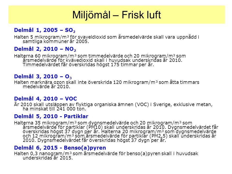 Delmål 1, 2005 – SO 2 Halten 5 mikrogram/m³ för svaveldioxid som årsmedelvärde skall vara uppnådd i samtliga kommuner år 2005. Delmål 2, 2010 – NO 2 H