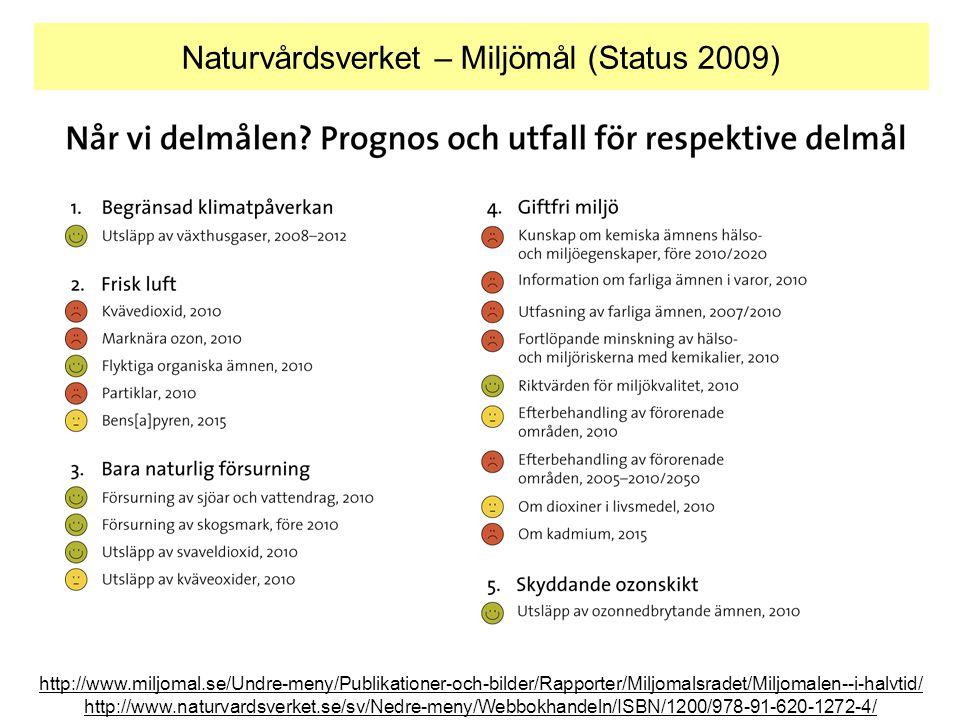 Naturvårdsverket – Miljömål (Status 2009) http://www.miljomal.se/Undre-meny/Publikationer-och-bilder/Rapporter/Miljomalsradet/Miljomalen--i-halvtid/ h