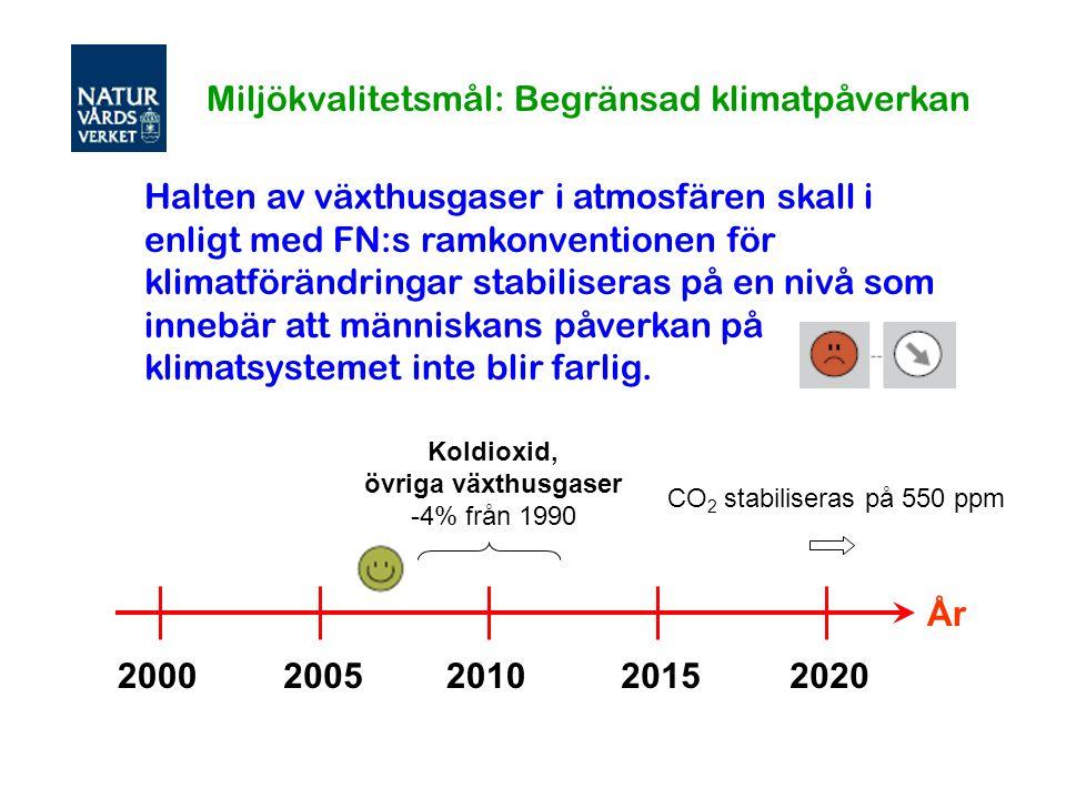 20002005201020152020 År Koldioxid, övriga växthusgaser -4% från 1990 Miljökvalitetsmål: Begränsad klimatpåverkan CO 2 stabiliseras på 550 ppm Halten a