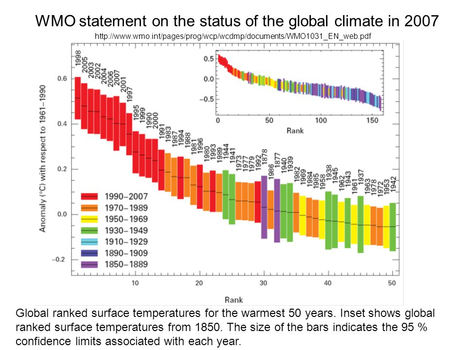 Global ranked surface temperatures for the warmest 50 years.