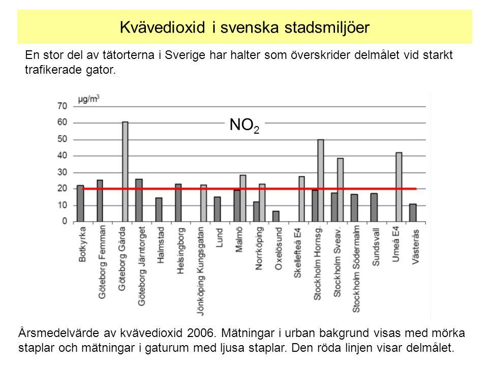 Årsmedelvärde av kvävedioxid 2006. Mätningar i urban bakgrund visas med mörka staplar och mätningar i gaturum med ljusa staplar. Den röda linjen visar