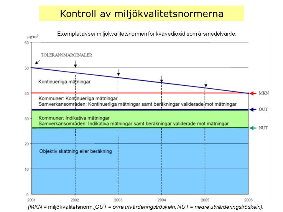 Kontroll av miljökvalitetsnormerna (MKN = miljökvalitetsnorm, ÖUT = övre utvärderingströskeln, NUT = nedre utvärderingströskeln). Exemplet avser miljö