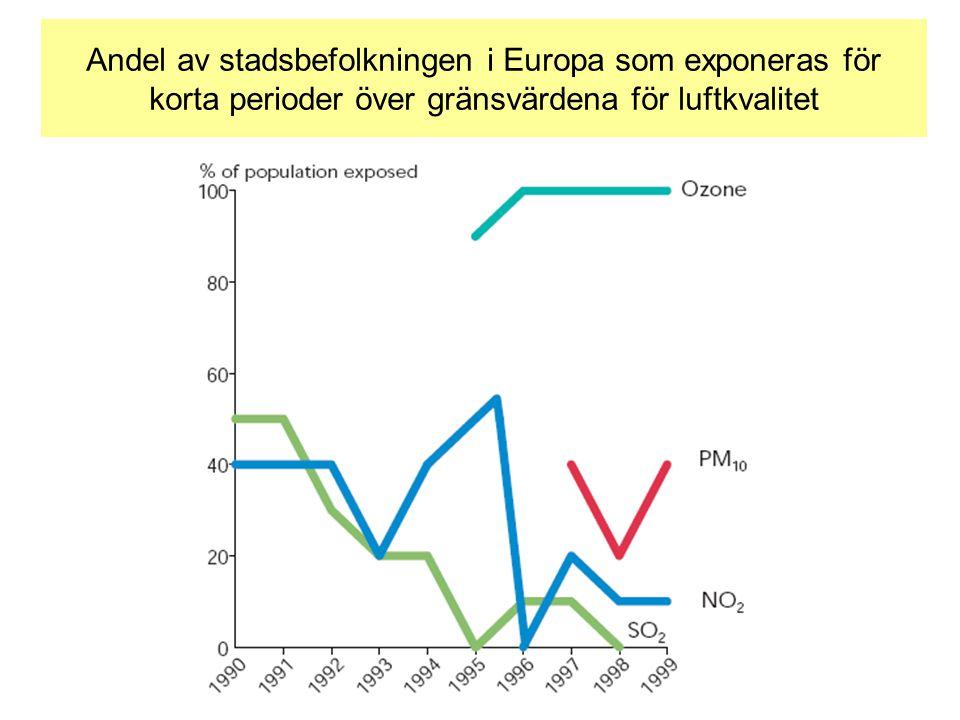 Andel av stadsbefolkningen i Europa som exponeras för korta perioder över gränsvärdena för luftkvalitet