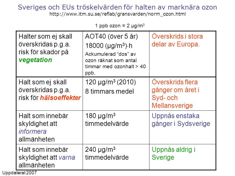 Sveriges och EUs tröskelvärden för halten av marknära ozon http://www.itm.su.se/reflab/gransvarden/norm_ozon.html Halter som ej skall överskridas p.g.