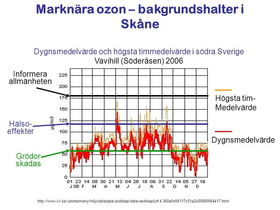 Marknära ozon – bakgrundshalter i Skåne Dygnsmedelvärde Högsta tim- Medelvärde Informera allmänheten Grödor skadas Hälso- effekter Dygnsmedelvärde och