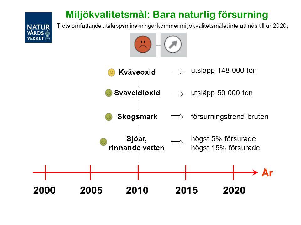 20002005201020152020 År Sjöar, rinnande vatten Kväveoxid Skogsmark Miljökvalitetsmål: Bara naturlig försurning Svaveldioxid högst 5% försurade högst 1