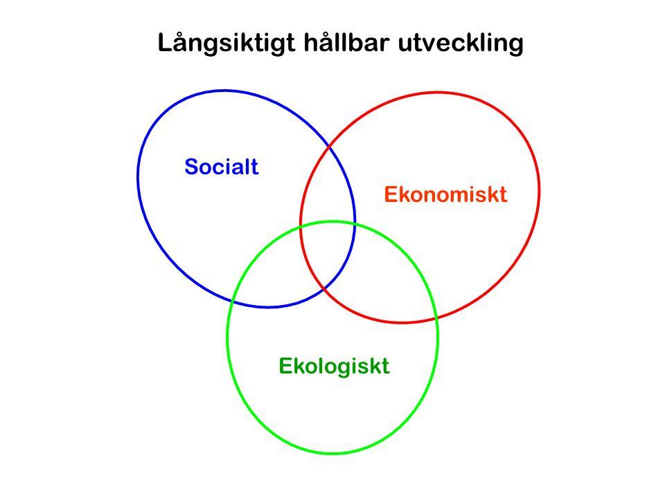 Ekologiskt Ekonomiskt Socialt Långsiktigt hållbar utveckling