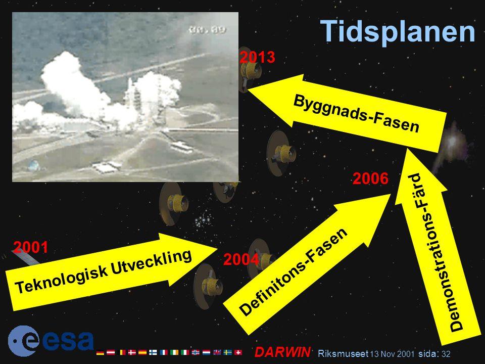 DARWIN Riksmuseet 13 Nov 2001 sida : 32 Tidsplanen 2001 2004 Teknologisk Utveckling 2006 Definitons-Fasen Demonstrations-Färd Byggnads-Fasen 2013