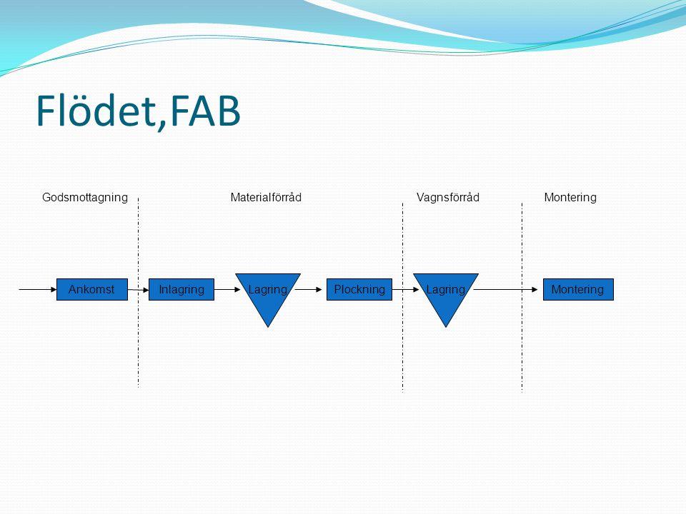 Uppgiften Uppgiften består i att presentera en kostnadsunderlag för FAB´s interna materialförsörjning för två motorer, SM 14 och FM 12.