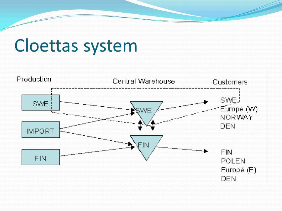 Steg 3: Dela upp i delsystem Nästa steg i arbetet är att dela in det studerade systemet i mindre delsystem för att göra arbetet hanterbart.