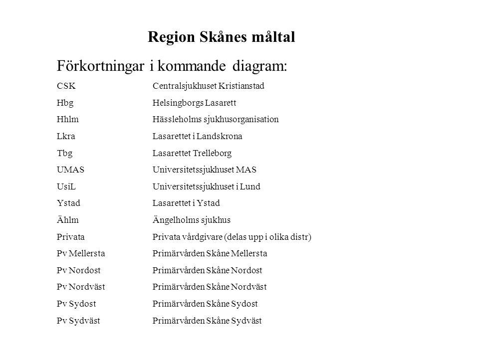 Region Skånes måltal Förkortningar i kommande diagram: CSKCentralsjukhuset Kristianstad HbgHelsingborgs Lasarett HhlmHässleholms sjukhusorganisation LkraLasarettet i Landskrona TbgLasarettet Trelleborg UMASUniversitetssjukhuset MAS UsiLUniversitetssjukhuset i Lund YstadLasarettet i Ystad ÄhlmÄngelholms sjukhus PrivataPrivata vårdgivare (delas upp i olika distr) Pv MellerstaPrimärvården Skåne Mellersta Pv NordostPrimärvården Skåne Nordost Pv NordvästPrimärvården Skåne Nordväst Pv SydostPrimärvården Skåne Sydost Pv SydvästPrimärvården Skåne Sydväst