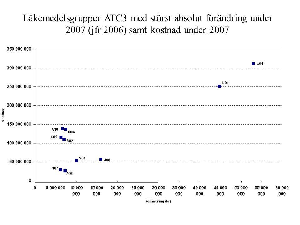 Läkemedelsgrupper ATC3 med störst absolut förändring under 2007 (jfr 2006) samt kostnad under 2007