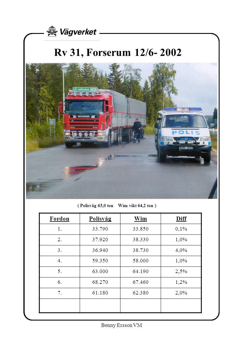 Benny Ersson VM FordonPolisvågWimDiff 1.33.79033.8500,1% 2.37.92038.3301,0% 3.36.94038.7304,0% 4.59.35058.0001,0% 5.63.00064.1902,5% 6.68.27067.4601,2% 7.61.18062.3802,0% Rv 31, Forserum 12/6- 2002 ( Polisvåg 63,0 ton Wim vikt 64,2 ton )