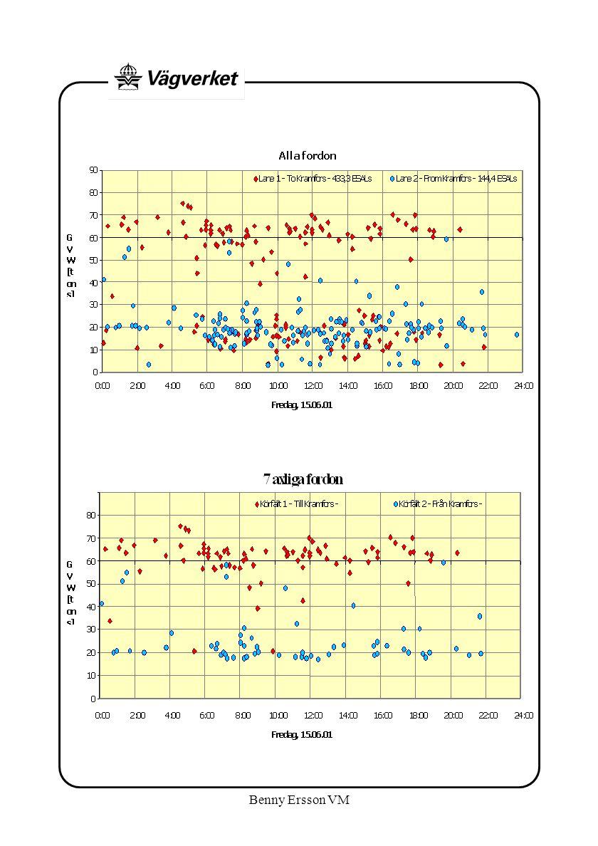 Resultat av polisens referensvägning 27/6- 01 Kontroll av vägningarna visar på en differens på 0- 2,8%